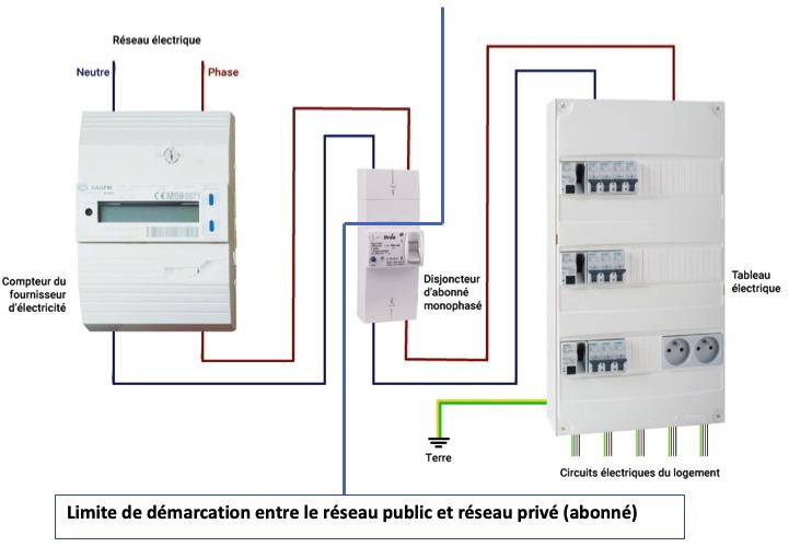 """schéma de principe : la """"chaîne"""" des éléments qui composent une installation électrique - inversion phase neutre réseau publique"""