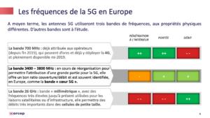 Les fréquences de la 5G en Europe