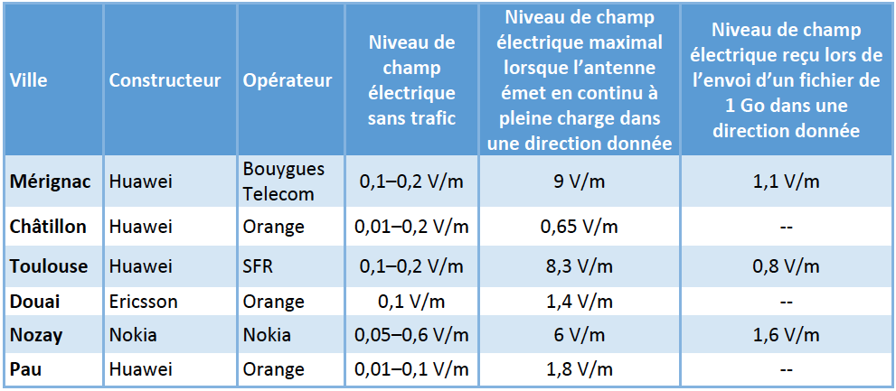 Mesures 5G ANFR sites pilotes 20200410 ©ANFR
