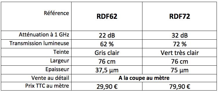 Comparatif films protection vitrages RDF 62 et 72