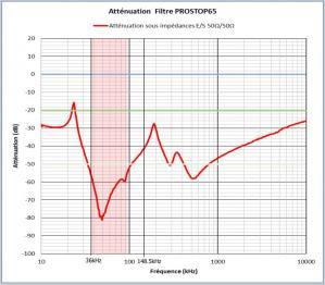 Courbe d'atténuation du filtre Prostop 65