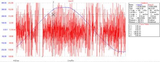 Graphique montrant une forte pollution de l'électricité par les harmoniques dans la bande des KHz:1000 unités GS