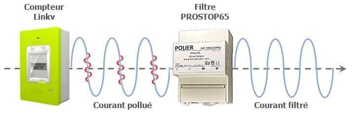 Principe filtre cpl linky